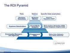 social roi pyramid.