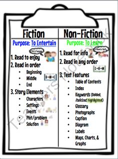 Fiction and Non-Fiction Anchor Chart from The Book Fairy Goddess on TeachersNotebook.com -  (9 pages)  - A great anchor chart to teach the difference between Fiction and Non-Fiction books.