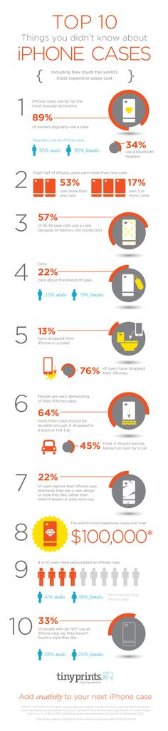 10 Facts about your iPhone