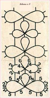 Tatting edging pattern diagram.