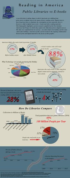 This shows the shift in American culture from print to digital formats for our reading needs and how libraries compare to e-books