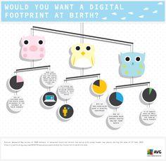 Would you want a digital footprint at birth?