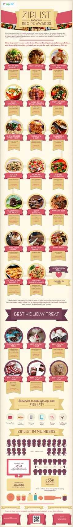 Newly Released – ZipList's Best of 2012 Recipe Awards Infographic. Meet this year's twenty tastiest, most heavenly, delectable, delicious, nutritious, and downright yummiest recipes from across the web, right here on ZipList.
