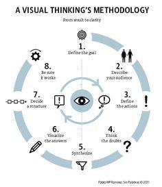 A Visual Thinking Methodology.