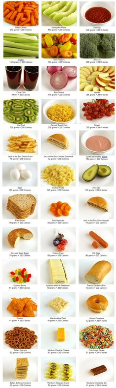 What 200 calories looks like. Such a good guide!.
