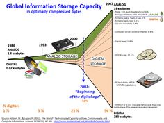 Big data - koľko dát sme už vyprodukovali? A ako sme ich ukladali za posledných 40 rokov? [INFOGRAFIKA]