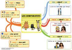 Mapa mental de los comparativos