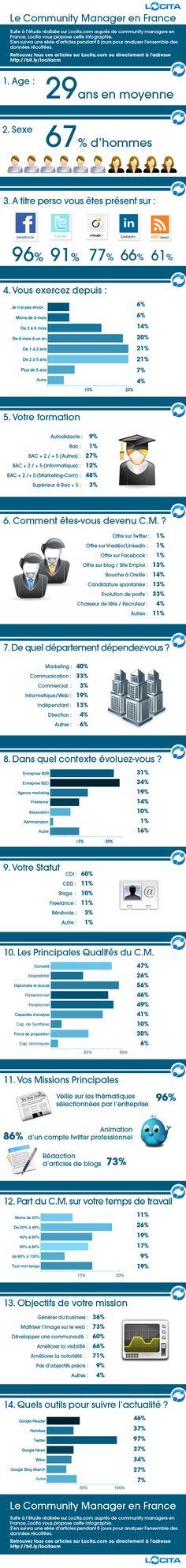 A quoi ressemble le Community Manager en France