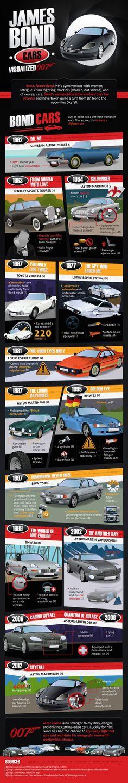 James Bond and Bond Cars (1962 - 2012)