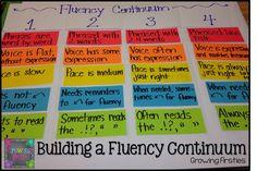 Building a Fluency Continuum