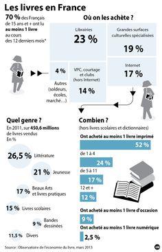 Infographie: Le #livre et les français en 2013.