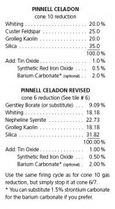 Celadon cone 6 glaze recipe