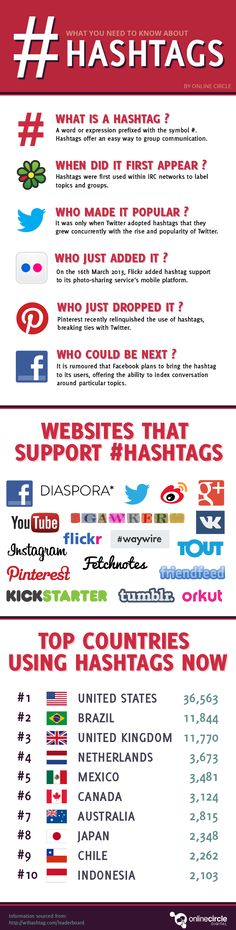 Everything you need to know about hashtags #infographic