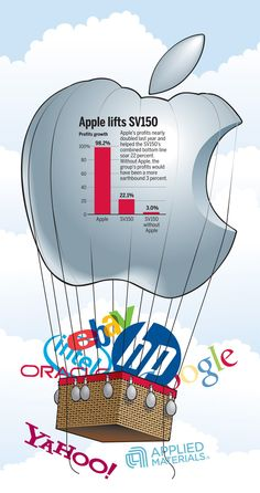 Where would Silicon Valley be without Apple? #Apple #Silicon Valley #Technology
