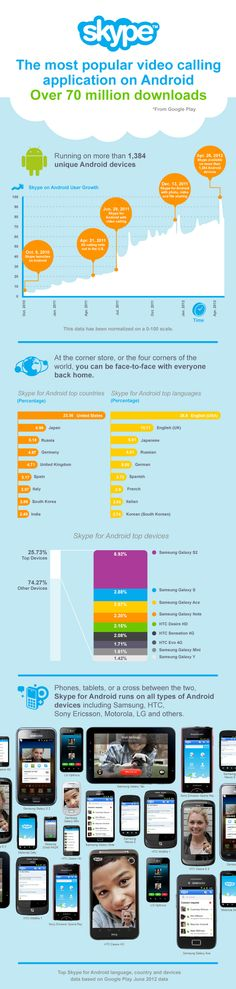 Skype: The most popular video calling application on #Android. Over 70 million downloads
