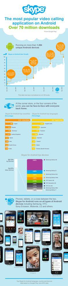 Skype je nedavno objavio infografiku kako bi proslavili to što je Skype za Android preuzet i instaliran preko 70 miliona puta i to na 1384 različita uređaja.    [market url
