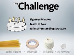 Teambuilding-TED2010 TalkThe Marshmallow Challenge is a remarkably fun and instructive design exercise that encourages teams to experience simple but profound lessons in collaboration, innovation and creativity.