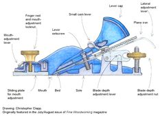 Anatomy of a block plane