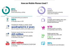 How Are Mobile Phones Used