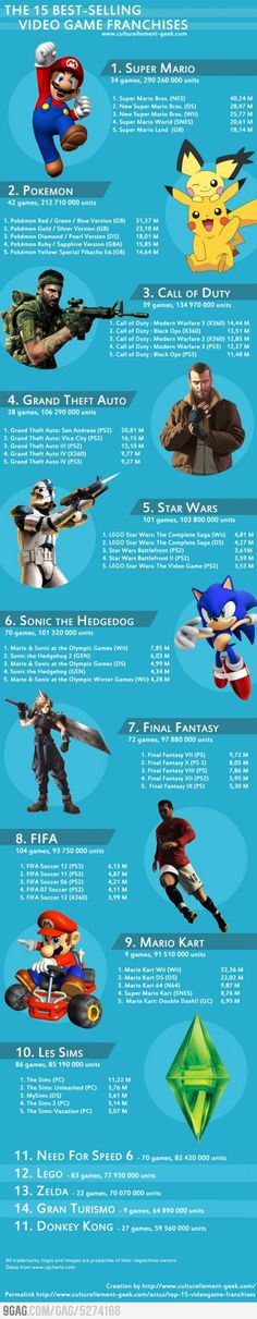 The 15 best-selling video game franchises
