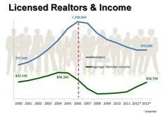 Number of Realtors & Income