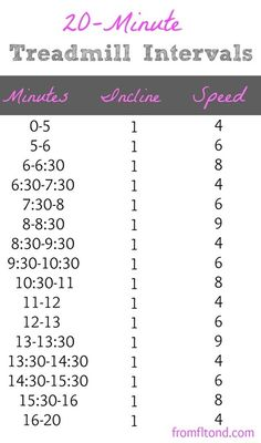 20 Minute Treadmill Interval Workout but with different levels as well