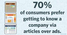 #ContentMarketing Fun Fact