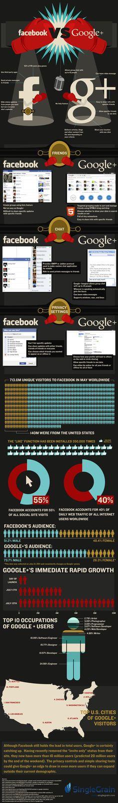 Facebook vs. GooglePlus (July 2011)