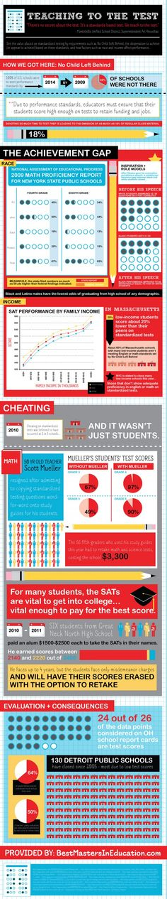 Standardized test infographic