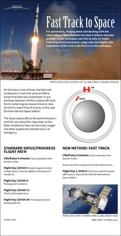 Soyuz 'Fast Track': How 1-Day Space Station Trips Work #Infographic