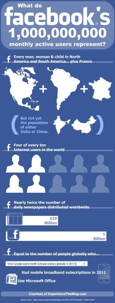 1.000 millones de usuarios de FaceBook #infografia #infographic #socialmedia