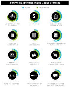 Nielsen mobile shopping