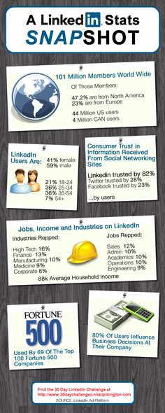 6 Reasons You Should Be Using LinkedIn For Your Marketing