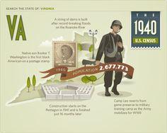 Virginia in 1940 #1940 #1940census #genealogy #ancestry