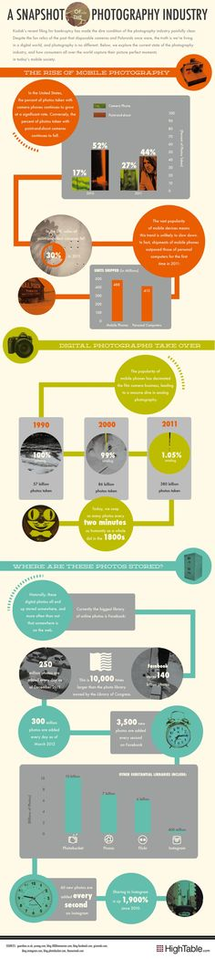 #mobile #photography #infographic
