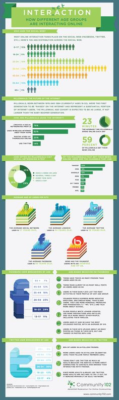 How Different Age Groups Use Social Media