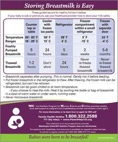 Breast milk storage guidelines