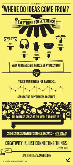 Where Do Ideas Come From? by aspindle.com via visual.ly #Infographic #Ideas #Creativity