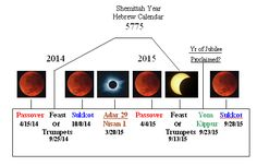 Blood Moon Site. Nasa stated there will be a rare appearance of 4 blood moons. 2 in 2014 and 2 in 2015. Both will appeare on the Jewish Passover and Feast of Tabernacles in both years.  Interesting.