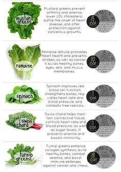 Nutritional facts on greens and lettuces