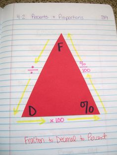 Turn fractions to decimals to percents foldable