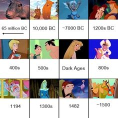 """Disney movies in order of historical setting. (Excludes most of the package films. Some films, eg The Lion King, are impossible to pin down exactly and some, like Aladdin and Treasure Planet, are anachronistic, so these are estimations. A few have been split into 2 if there is more than one time period in the movie, and sequels have been put together.)"""