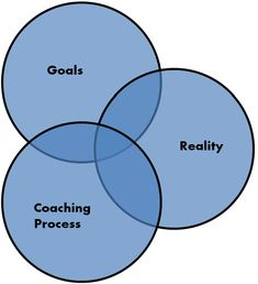 The process of coaching