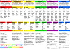 New: Bloom's Taxonomy planning kit for Teachers ~ via @medkh9