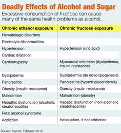 deadly effects of sugar consumption