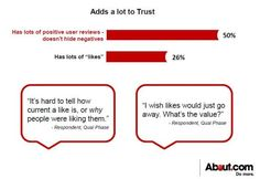 Reviews, not Likes, Influences Trust