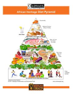 African Heritage Diet Pyramid by Oldways