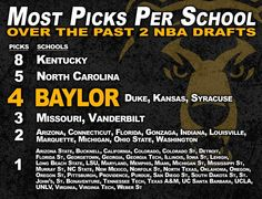 Most NBA Draft picks per school, 2012-13. Pretty nice company for #Baylor, eh? #SicEm (via BUDREW on Twitter)