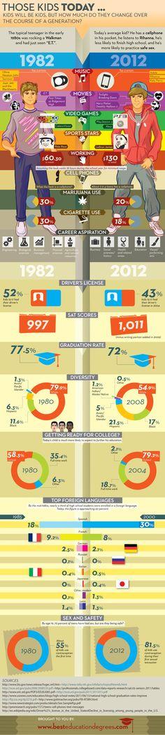 Jóvenes de 1982 vs jóvenes del 2012, una comparación de gustos, pasatiempos y más.  #infografia #infografía #infografias #infograph #graph #graphics #infographics #1982 #2012 #kids