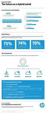 Las TIC en 2015: mucha nube hibrida #infografia